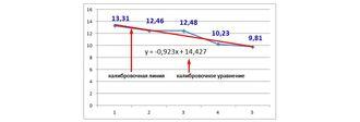 Как калибровать анализатор зерна и для чего необходимы стандартные образцы ?